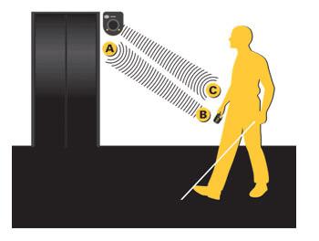 מערכת הכוונה קולית לליקויי ראיה ועיוורים StepHear